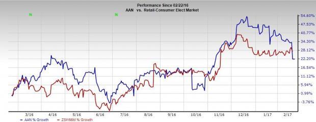 Aaron's (AAN) Q4 Earnings Beat, Revenues Miss Estimates