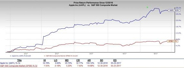 apple stock projections Look for apple to put its offshore cash to use and make progress with its ipad pro strategy 5 big apple predictions for 2018 the move is hurting paypal stock.