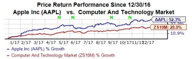 Stocks Leading the Dow Jones Rally: Apple Inc. (AAPL)