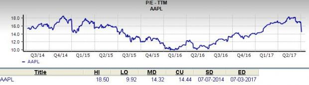 AAPL Stock Update – Is Apple Inc. a Value Buy or Value Trap?