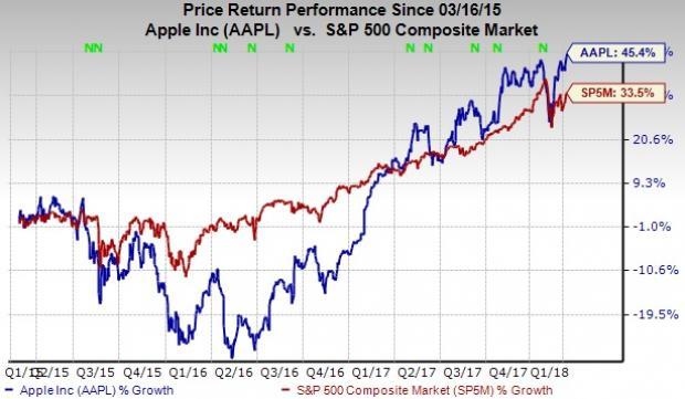 Race for Trillionaire Club Heats Up: Apple Inc. (AAPL)