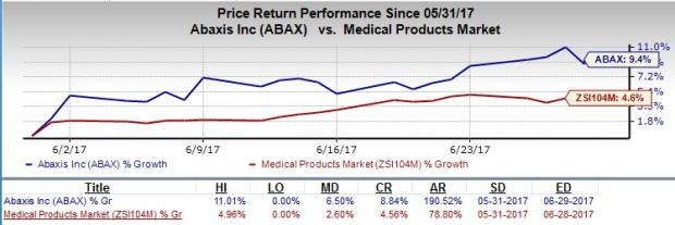 Abaxis (ABAX) Product Portfolio Strong, Competition Rife
