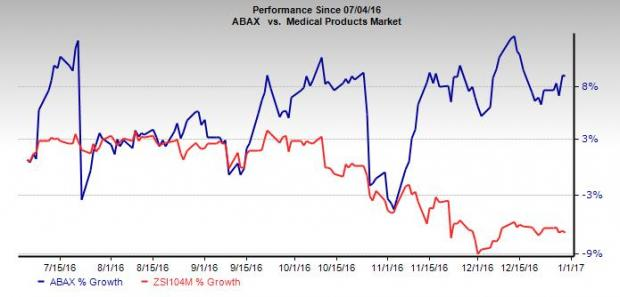 Abaxis (ABAX) Veterinary Prospects Bright: Should You Hold?