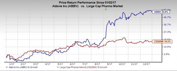 Can Abbvie Abbv Stock Keep The Momentum Alive In 2018 Nasdaq