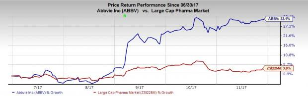 Abbvie Stock Up More Than 30 So Far In 2h17 Heres Why Nasdaq