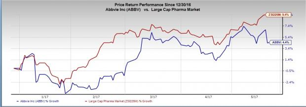 AbbVie Down on Humira Patent Loss: Is More Damage in Store?
