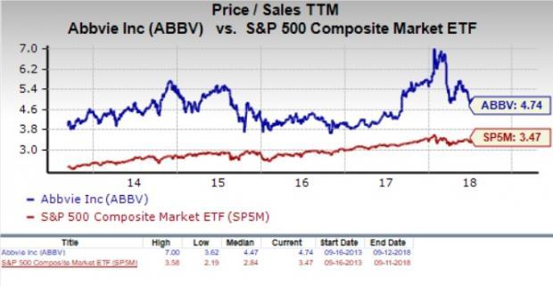 Should Value Investors Consider Abbvie Abbv Stock Now Nasdaq