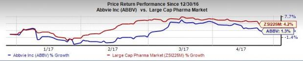 AbbVie's (ABBV) Cancer Candidate Fails in Phase III Studies