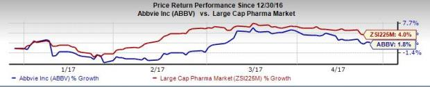 What's in Store for AbbVie (ABBV) this Earnings Season?