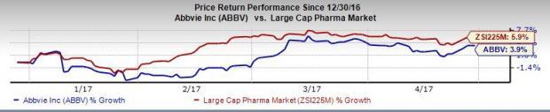 AbbVie (ABBV) Q1 Earnings Beat Estimates, Revenues Up Y/Y