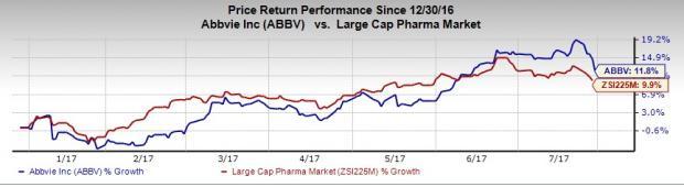 AbbVie (ABBV) Tops Q2 Earnings & Revenues, Outlook Intact