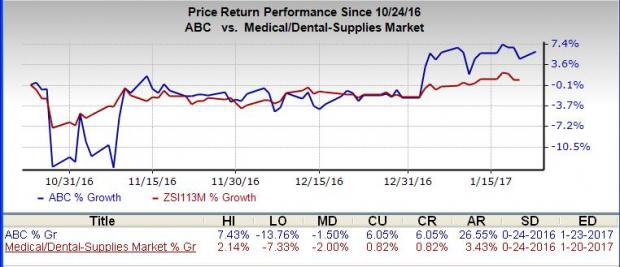 AmerisourceBergen (ABC) Q1 Earnings: Will It Disappoint?
