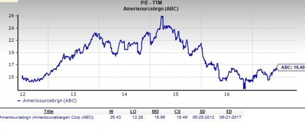 Is AmerisourceBergen (ABC) Stock a Good Value Pick Now?