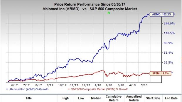 Abiomed Abmd To Replace Wyndham In The Sp 500 Benchmark Nasdaq