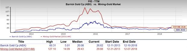 We Should Also Point Out That Barrick Gold Has A Forward Pe Ratio Price Relative To This Year S Earnings Of 32 5 So It Is Fair Expect An Increase In