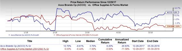 Value Stocks for Growth Investors to Enrich Portfolios: ACCO Brands Corporation (ACCO)