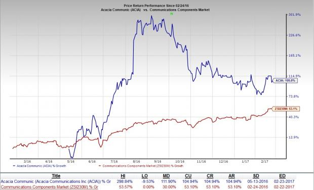 Acacia (ACIA) Beats on Q4 Earnings; Revenues Increase Y/Y