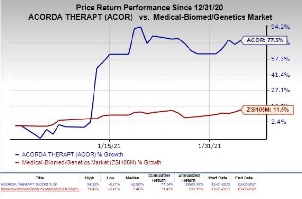 price chart for ACOR