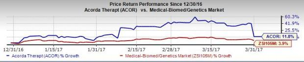 Acorda's (ACOR) MS Drug Patents Invalidated, Shares Plunge