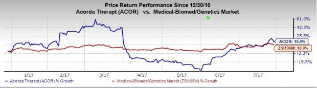 Acorda (ACOR) Q2 Earnings Miss Estimates, Revenues in Line