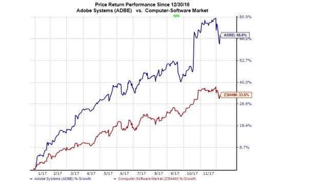 What's Adobe Systems Incorporated (ADBE) Upside After Today's Significant Increase?