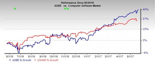 Adobe Systems (ADBE) Scales a New 52-Week High of $139.2