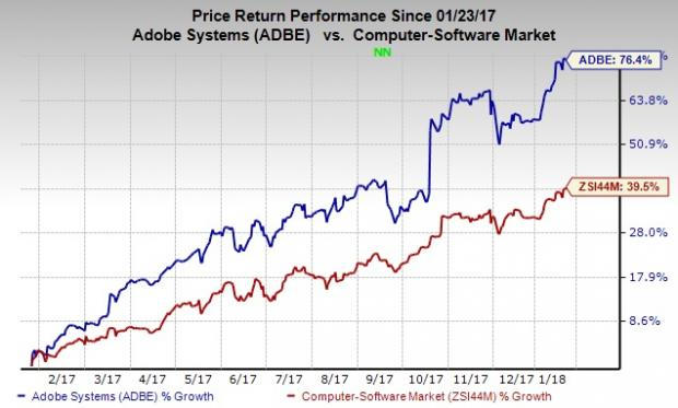 Credit Suisse Group Boosts Adobe Systems (ADBE) Price Target to $225.00