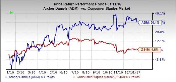 Archer Daniels Buys Crosswind Industries, Boosts Growth