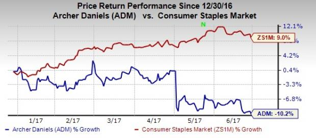Archer Daniels (ADM) Stock Continues to Decline: Here's Why