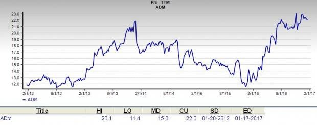 Is Archer-Daniels-Midland a Great Stock for Value Investors?