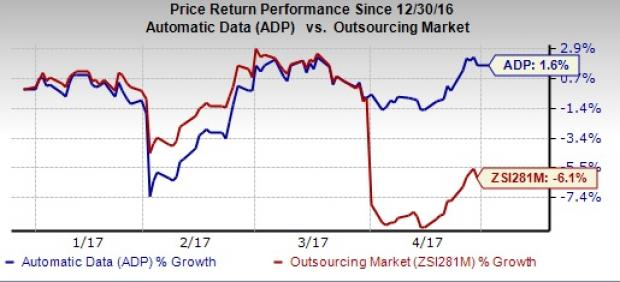 Automatic Data Processing (ADP) Q3 Earnings: What's Up?