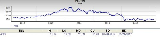 Should Value Investors Pick Alliance Data Systems (ADS)?