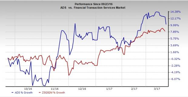 Should Alliance Data (ADS) Stock Be in Your Portfolio Now?