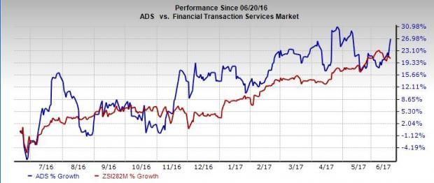 Alliance Data's (ADS) Unit Inks New Deal with Disney EMEA