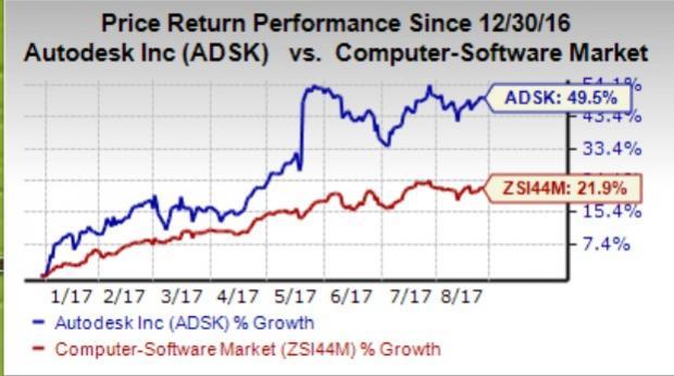 autodesk share price