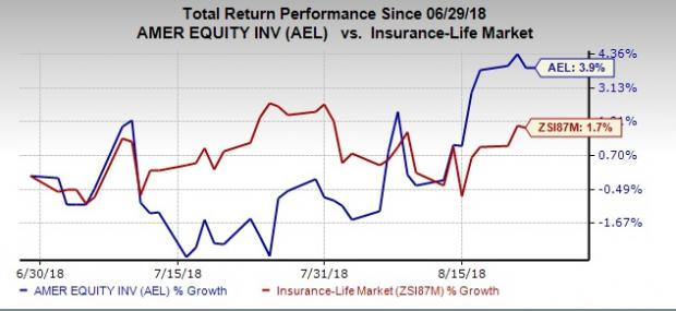 Value Picks From Top-Ranked Life Insurance Industry: American Equity Investment Life Holding Company (AEL)