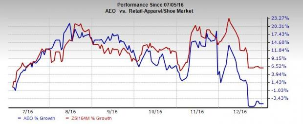 American Eagle Loses Ground: Will the Trend Reverse in '17?