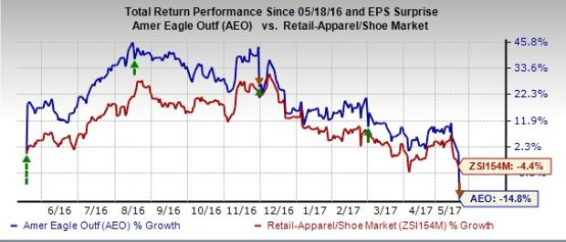 American Eagle (AEO) Stock Down on Dismal Q1 Earnings & View