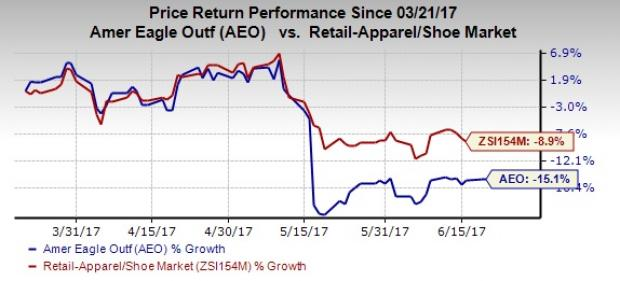 Why American Eagle (AEO) Failed to Recover Post Q1 Earnings?