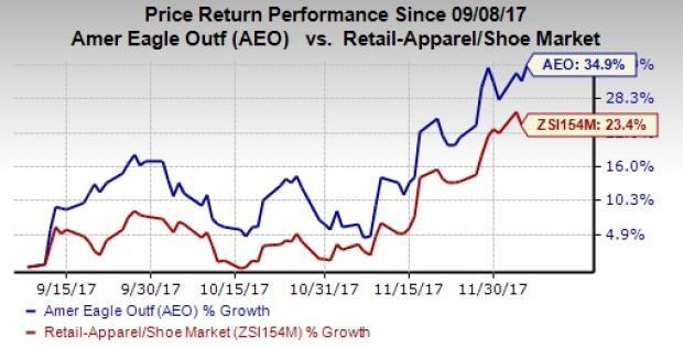 American Eagle Outfitters, Inc. (AEO) now has a weekly volatility of 4.94%