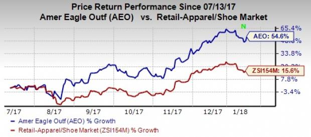 Heres Why American Eagle Aeo Stock Is Worth Buying Now Nasdaq