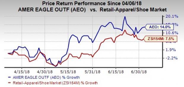 American Eagle Stock Looks Bullish Will The Rally Continue