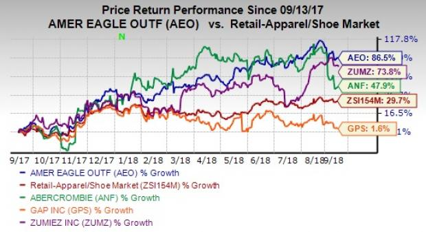Heres Why American Eagle Aeo Stands Out In Its Industry Nasdaq