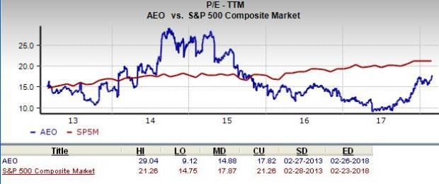 Is American Eagle Outfitters Aeo A Great Stock For Value Investors