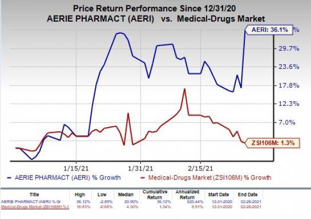 price chart for AERI