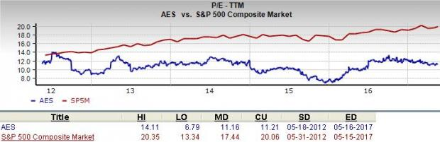 Is AES Corp. (AES) a Great Stock for Value Investors?