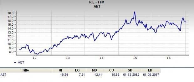 Is Aetna (AET) a Great Stock for Value Investors?
