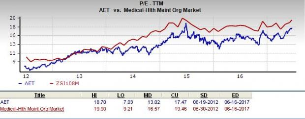 Is Aetna Aet A Great Stock For Value Investors Nasdaq