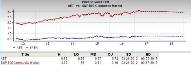 Should Value Investors Consider Aetna Aet Stock Nasdaq