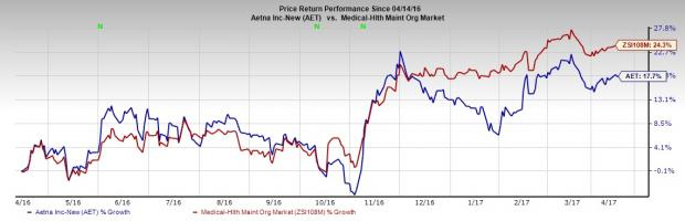 Aetna (AET) Hurt by Exchange Business, High Medical Costs